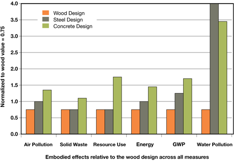 Environmental Impact of Wood